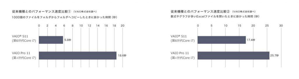 VAIO S11 SSD