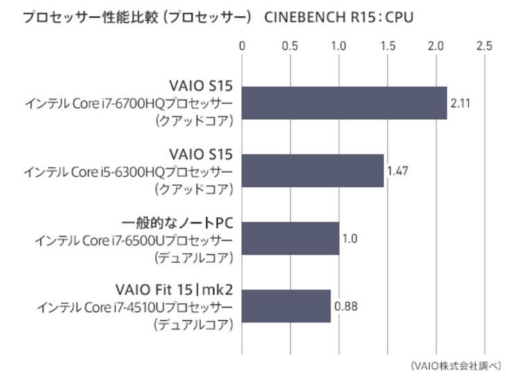 VAIO S15シリーズ CPU