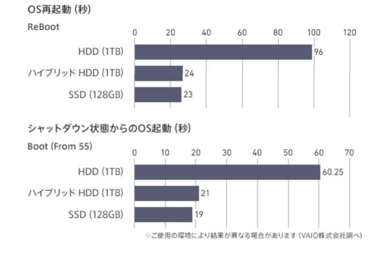 VAIO S15シリーズ HDD