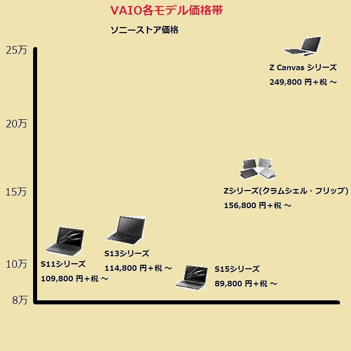 VAIO価格表