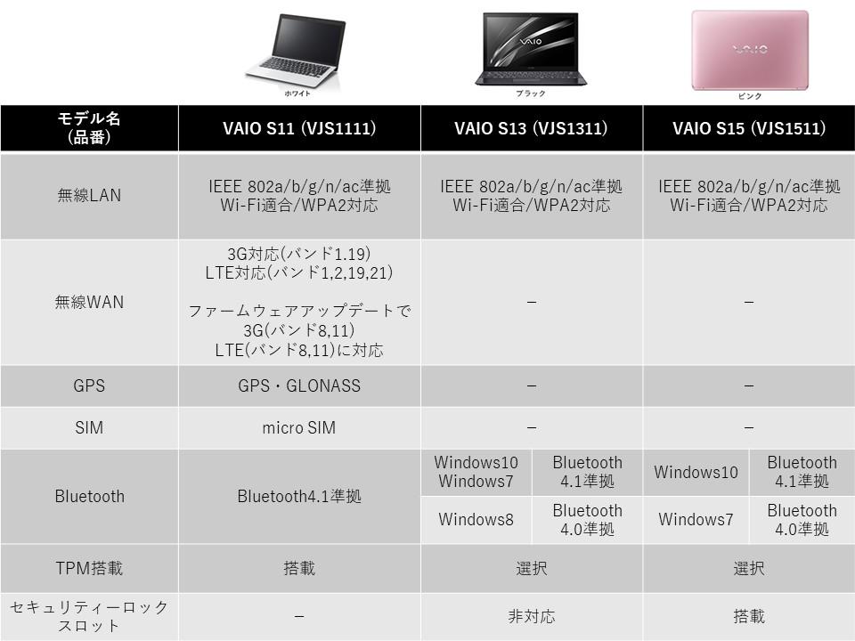 VAIO Sシリーズ 比較2