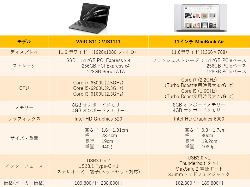 VAIO S11、Macbook Air比較表
