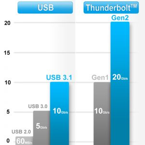 USB_&_Thunderbolt™_Speed_Comparison