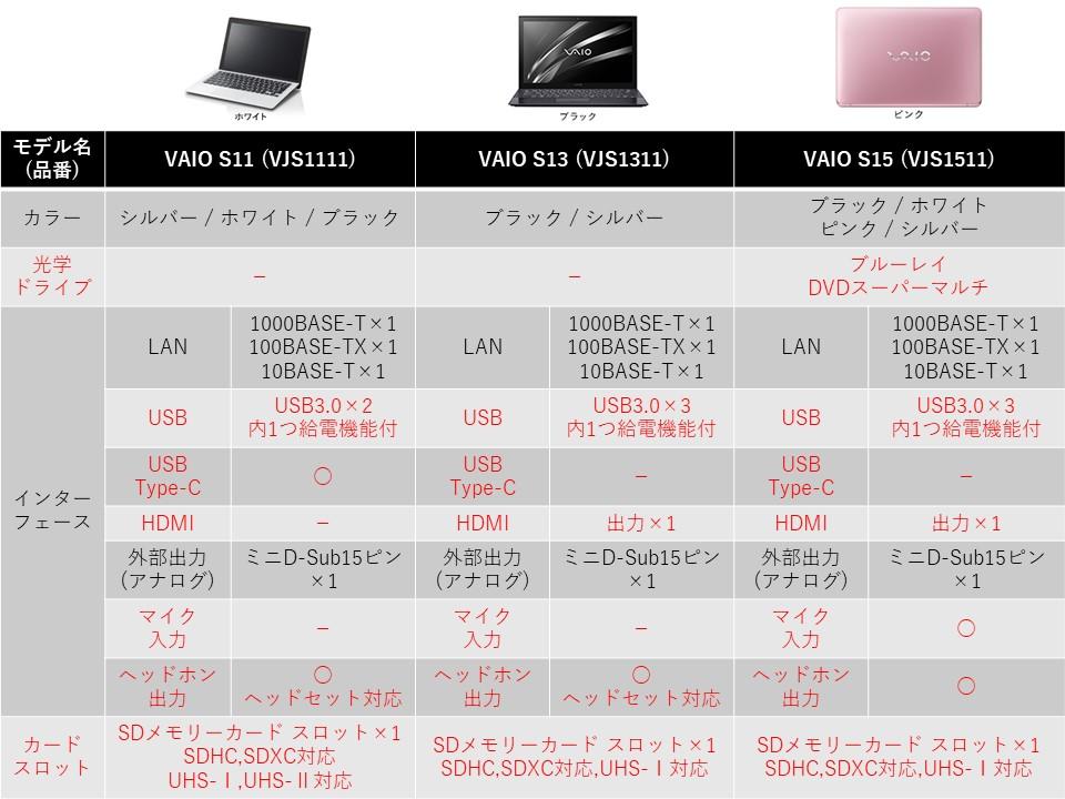 VAIO Sシリーズ 比較1