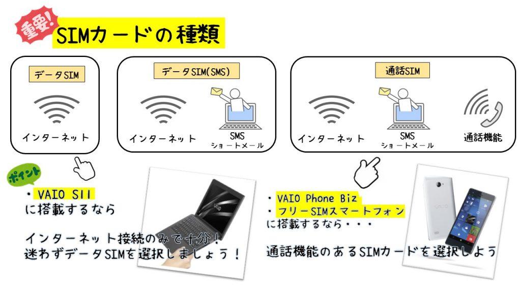 SIMカード 種類3