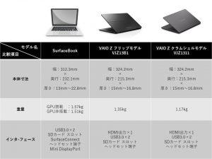 SurfaceBook Z 比較