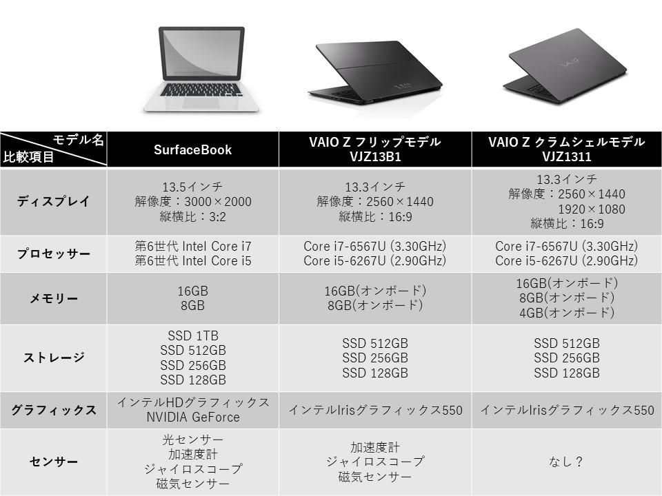 Surfacebook Z 比較2